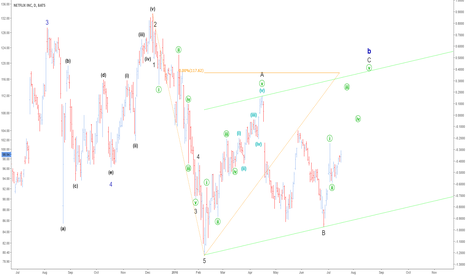 NFLX: Wave Count Before Earnings