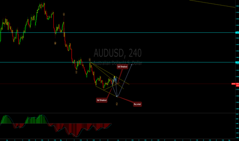 AUDUSD: AUDUSD Short and Long Setups