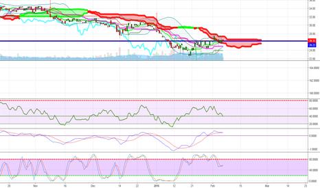 BX: Blackstone my inverse trade to TVIX