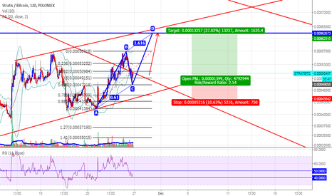 STRATBTC: STRATBTC Hit 62K in the next week