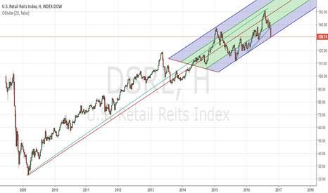 DJUSRL: Инвестиционный фонд недвижимости RealEstateInvestmentTrust,REIT