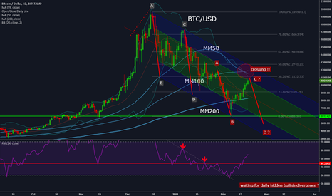 BTCUSD: BTCUSD: bearish move not fully completed ?