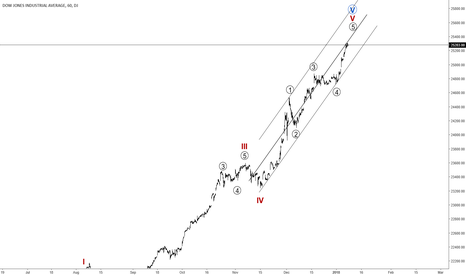 DJI: DJIA is Bullish, But for how long? Probable Resistance Is Near