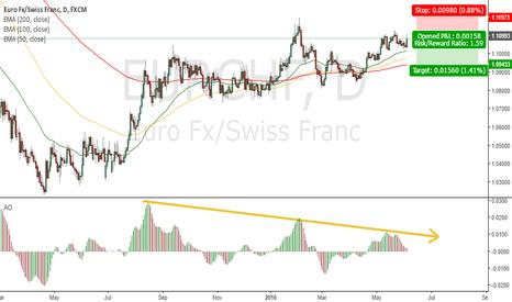EURCHF: Reducing momentum on the buy