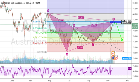 AUDJPY: Potential Gartley Formation on AUDJPY