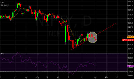 NIFTY: NIFTY >> Daily Candle >> Bearish Breakdown from Up Trend Line