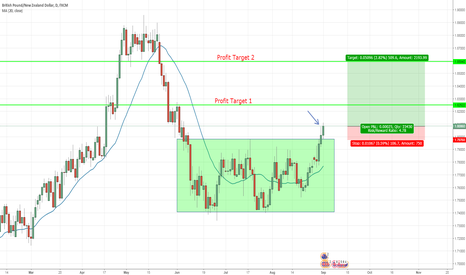 GBPNZD: GBPNZD Daily Breakout Confirmed