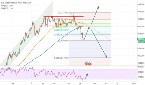 USDMXN: USDMXN - Possible upward movement