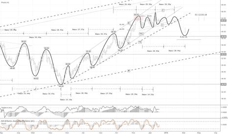 UKOIL: Brent – вероятен пробой трендовой линии