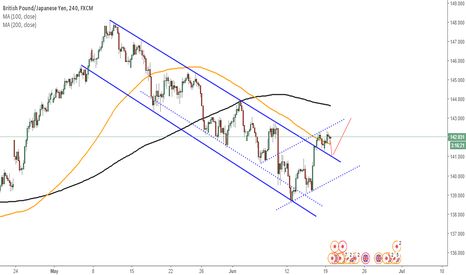 GBPJPY: Buy from 141.00
