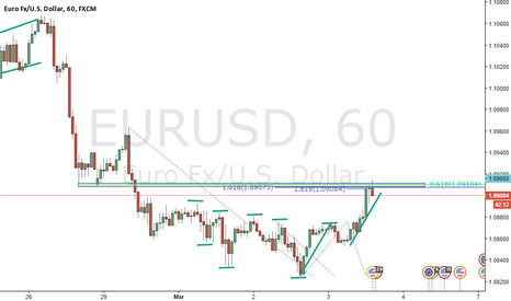 EURUSD: FIbs and Ideas