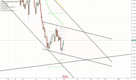 USDSGD: USD/SGD in a descending channel until November