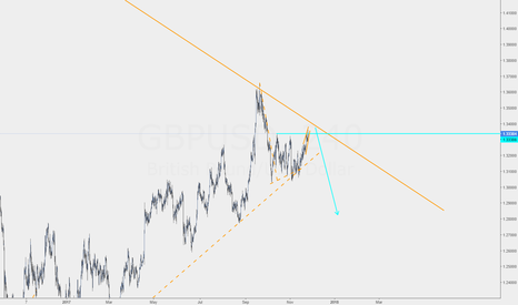 GBPUSD: GBPUSD most expected move down