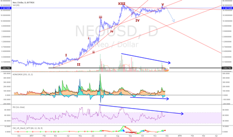 NEOUSD: neousd about to correct