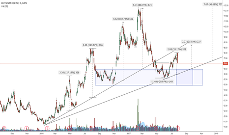 CLF: Just a few possible targets