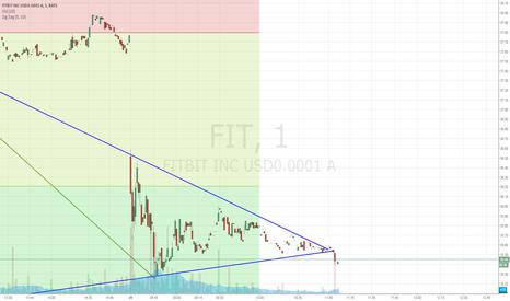 FIT: $FIT (1 min breakdown triangle)