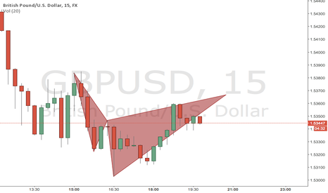 GBPUSD: Potential Cypher?