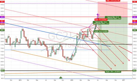 GC2!: Gold still going down, suspected under 1000