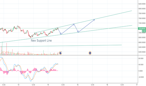 BTCEUR: Buy at 6947 Euros - New support line formed