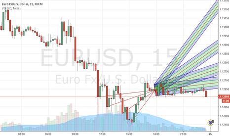 EURUSD: EUR/USD firt try short idea
