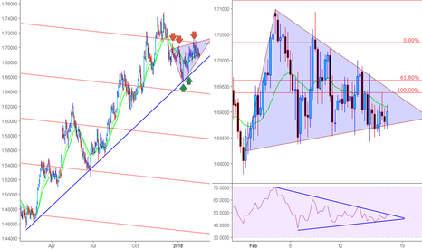 EURNZD: An interesting area to watch for EURNZD