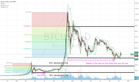 BTCUSD: BTCUSD low point predictions