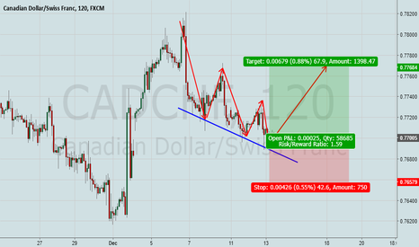 CADCHF: CadChf is a buy now!
