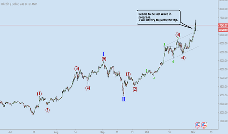 BTCUSD: BITCOIN - Guess the Top Competition