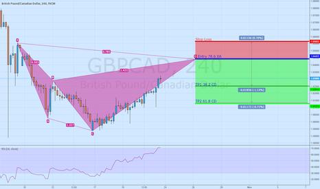 GBPCAD: Short GBP/CAD Bearish Cypher 4h