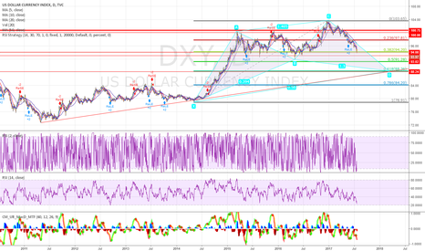 DXY: DXY back to 88.36