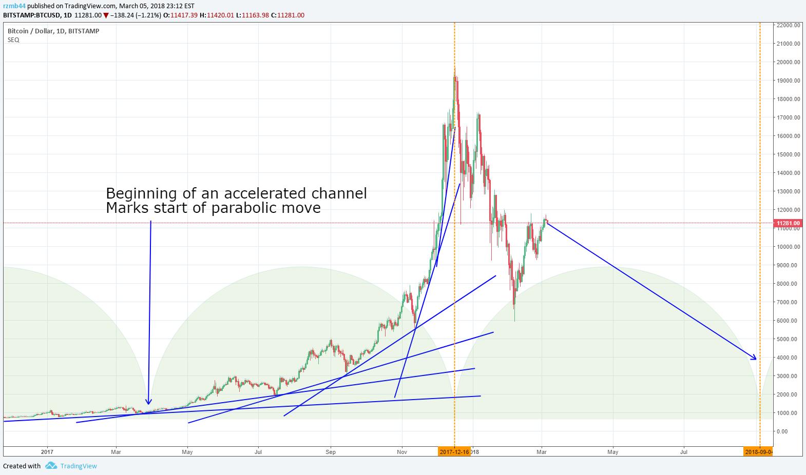 Bitcoins go parabolic reflectors poyet appointed sunderland manager betting