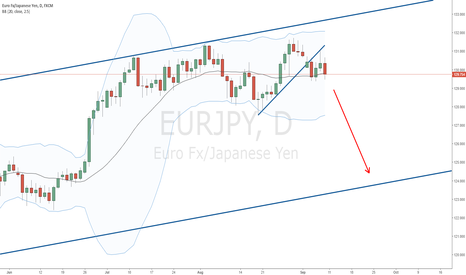 EURJPY: Down move on EURJPY?