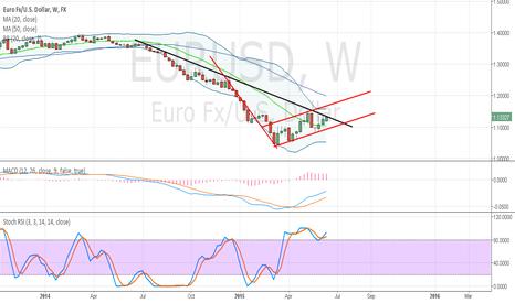 EURUSD: $SPY $SDS $SSO $IWM Nice FOMC day today!
