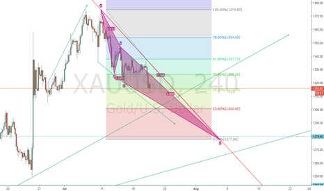 XAUUSD: Gold in fire