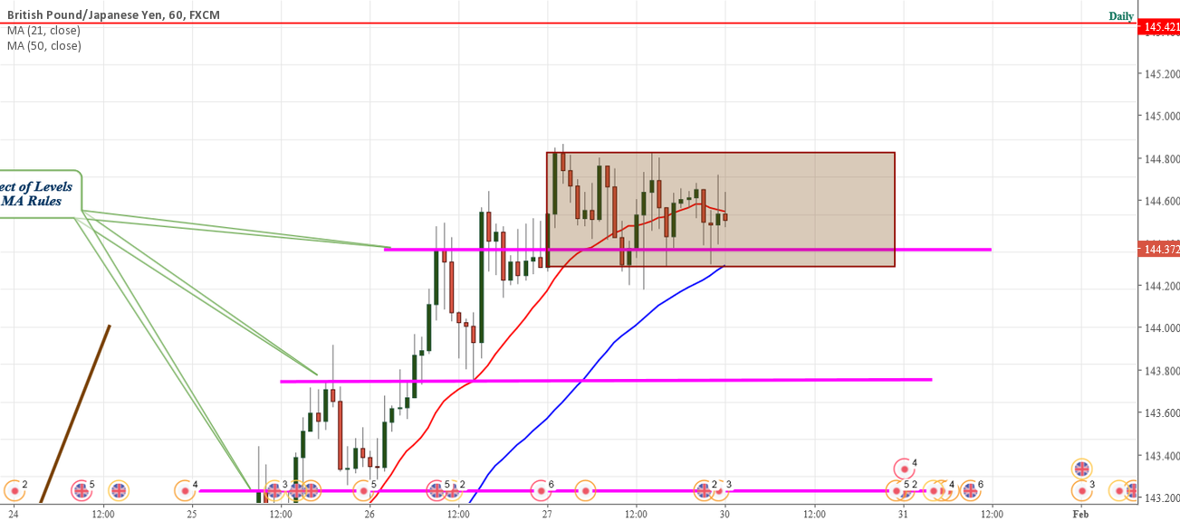 GBPJPY Setting up Pending orders