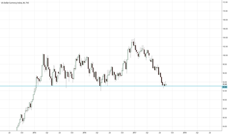 DXY: If you cant make profit of that stop trading