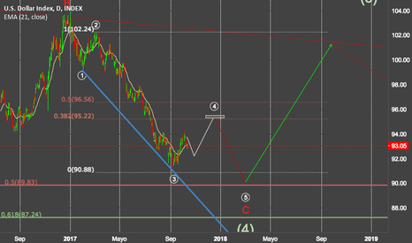DXY: dxy, the last low?