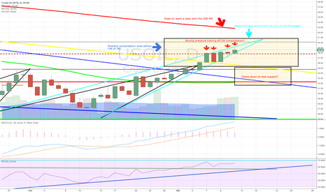 USOIL: Questions for oil