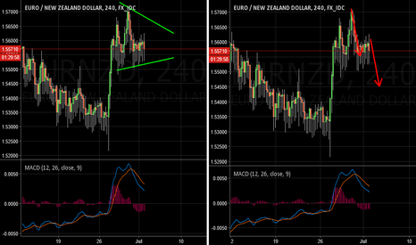 EURNZD: EURNZD Follow Up and Updates