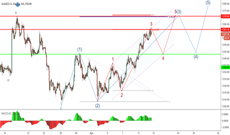 XAUUSD: XAUUSD - sell for short time
