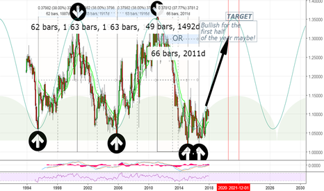 AUDNZD: A bigger picture of AUDNZD