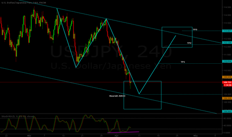 USDJPY: USD/JPY H4 - Possible long setup - ABCD pattern