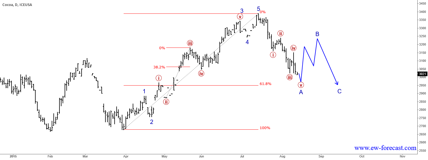 Cocoa : Trend May Be Facing A Correction
