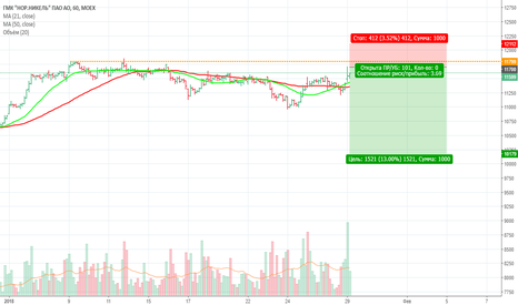 GMKN: Продажа акций Норникель