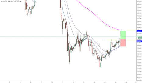 EURUSD: EURUSD 1hr long
