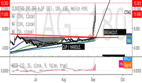 CTAG: CTAG impulse move to 20p