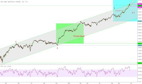 DJI: Dow Jones MoB 23451