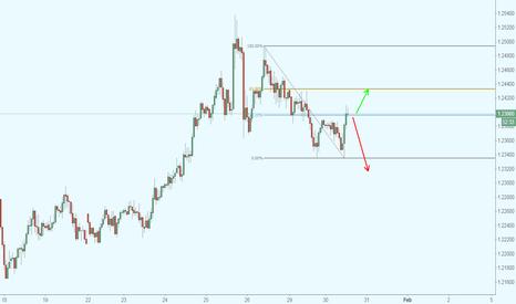 EURUSD: EUR/USD en retroceso