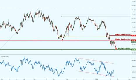 USDJPY: USDJPY dropping nicely as forecasted!