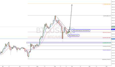 BTCUSD: Bitcoin starting to move after break of trendline